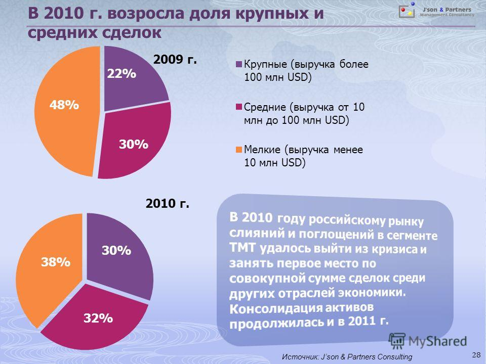 В 2010 г. возросла доля крупных и средних сделок 28 Источник: Json & Partners Consulting 2009 г.