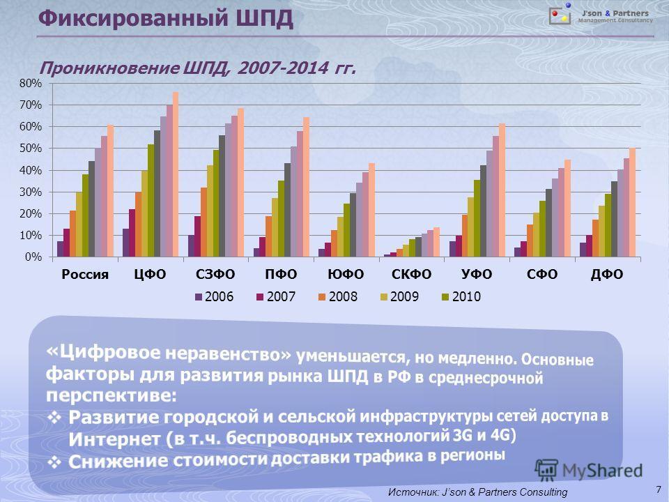 Фиксированный ШПД Проникновение ШПД, 2007-2014 гг. 7 Источник: Json & Partners Consulting