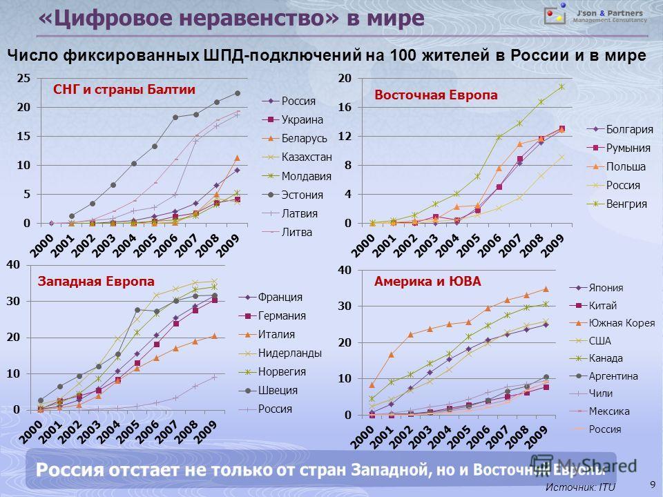 «Цифровое неравенство» в мире 9 Число фиксированных ШПД-подключений на 100 жителей в России и в мире Источник: ITU СНГ и страны Балтии