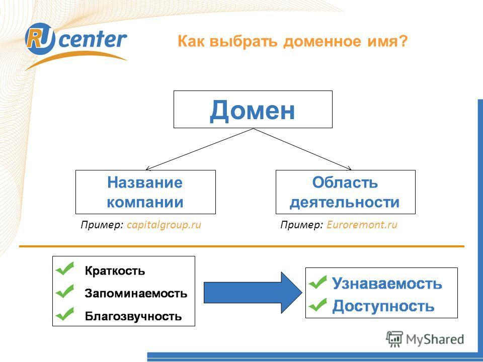Как работает домен TEL? Как выбрать доменное имя? Домен Название компании Область деятельности Пример: capitalgroup.ruПример: Euroremont.ru