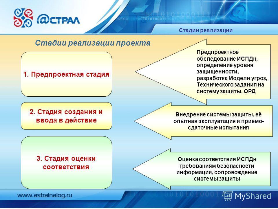 Стадии реализации 1. Предпроектная стадия 2. Стадия создания и ввода в действие 3. Стадия оценки соответствия Предпроектное обследование ИСПДн, определение уровня защищенности, разработка Модели угроз, Технического задания на систему защиты, ОРД Внед