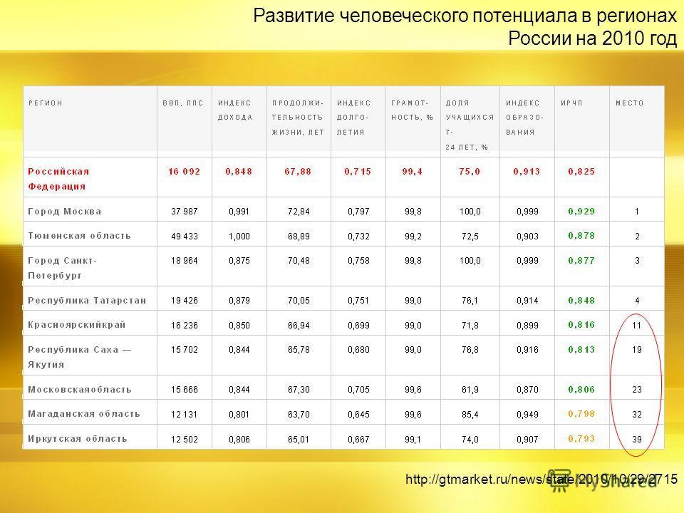 Развитие человеческого потенциала в регионах России на 2010 год http://gtmarket.ru/news/state/2010/10/29/2715