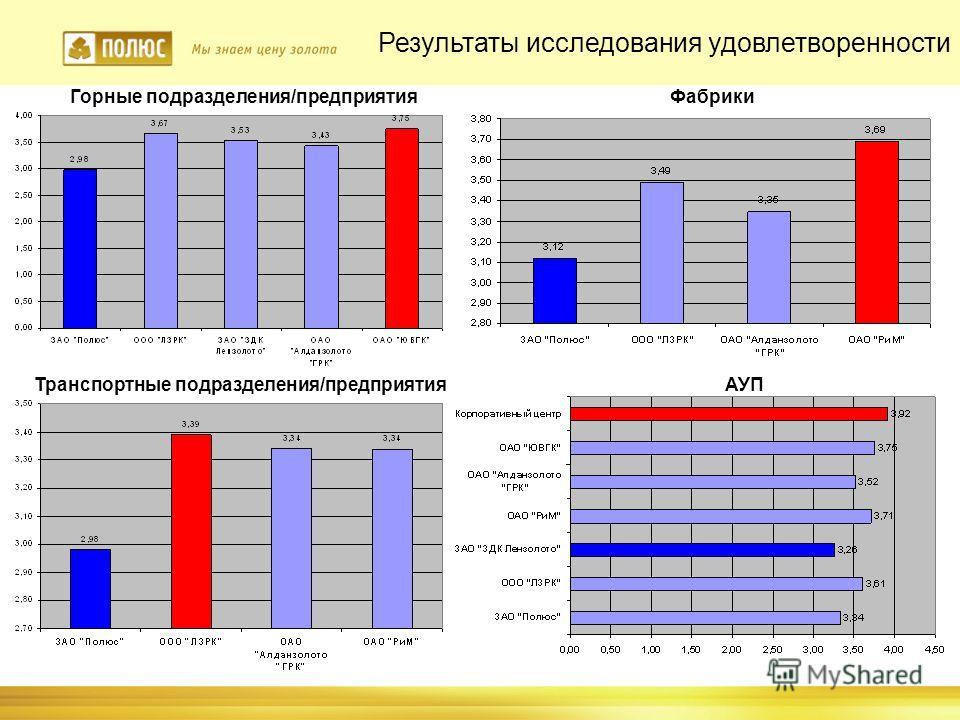Результаты исследования удовлетворенности Горные подразделения/предприятия Транспортные подразделения/предприятия Фабрики АУП