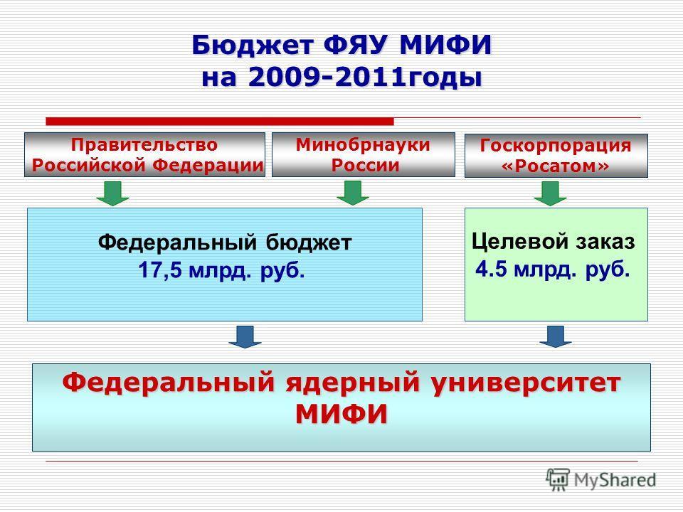 Бюджет ФЯУ МИФИ на 2009-2011годы Минобрнауки России Правительство Российской Федерации Госкорпорация «Росатом» Федеральный бюджет 17,5 млрд. руб. Целевой заказ 4.5 млрд. руб. Федеральный ядерный университет МИФИ