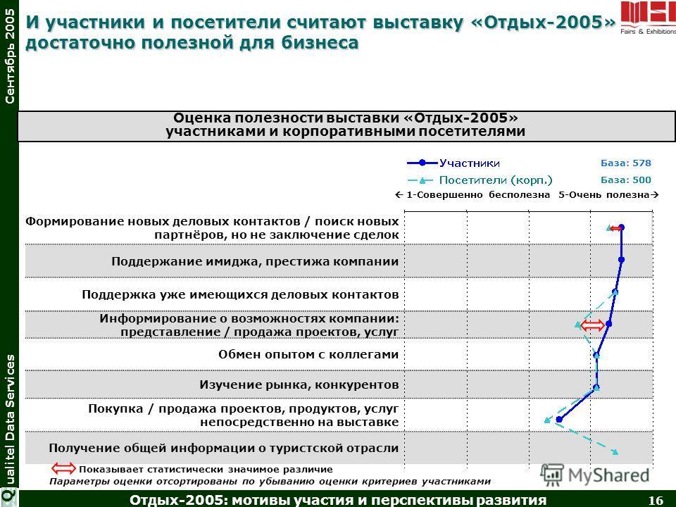 Отдых-2005: мотивы участия и перспективы развития 16 ualitel Data Services Сентябрь 2005 Q Формирование новых деловых контактов / поиск новых партнёров, но не заключение сделок Поддержание имиджа, престижа компании Поддержка уже имеющихся деловых кон