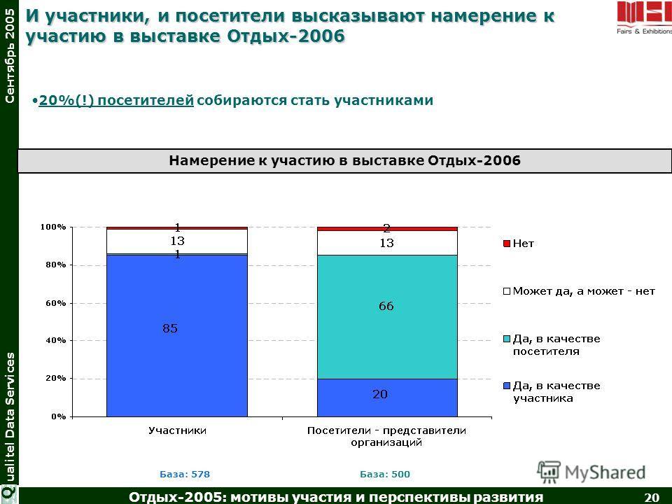 Отдых-2005: мотивы участия и перспективы развития 20 ualitel Data Services Сентябрь 2005 Q И участники, и посетители высказывают намерение к участию в выставке Отдых-2006 База: 578База: 500 20%(!) посетителей собираются стать участниками Намерение к