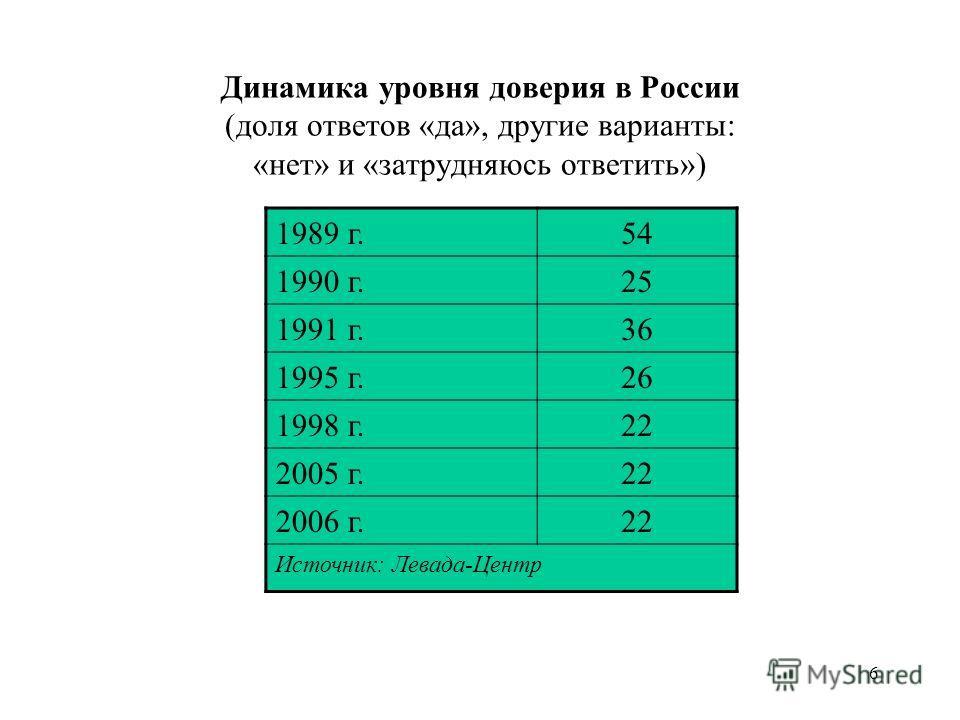 6 Динамика уровня доверия в России (доля ответов «да», другие варианты: «нет» и «затрудняюсь ответить») 1989 г.54 1990 г.25 1991 г.36 1995 г.26 1998 г.22 2005 г.22 2006 г.22 Источник: Левада-Центр