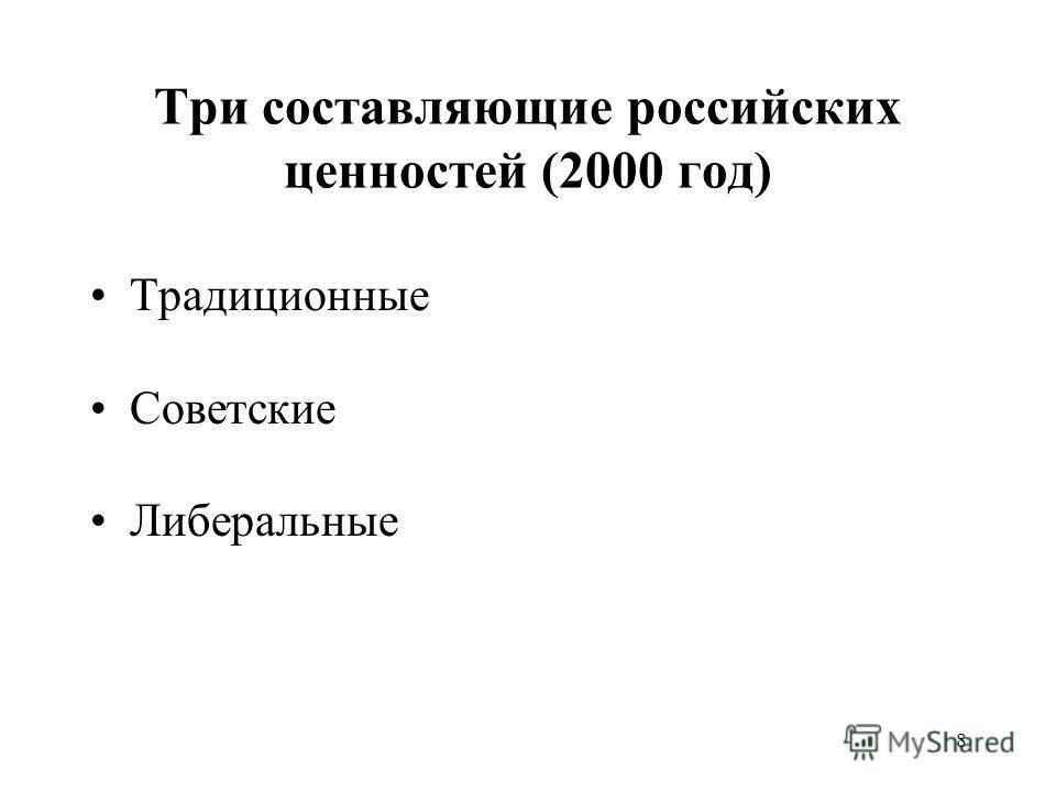 8 Три составляющие российских ценностей (2000 год) Традиционные Советские Либеральные