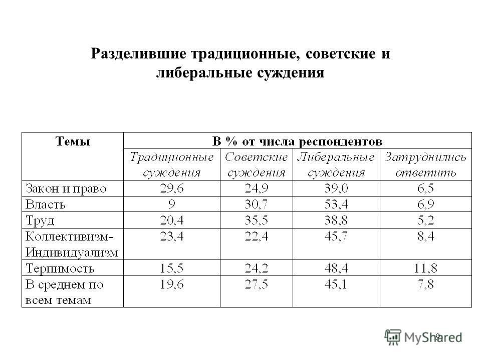 9 Разделившие традиционные, советские и либеральные суждения