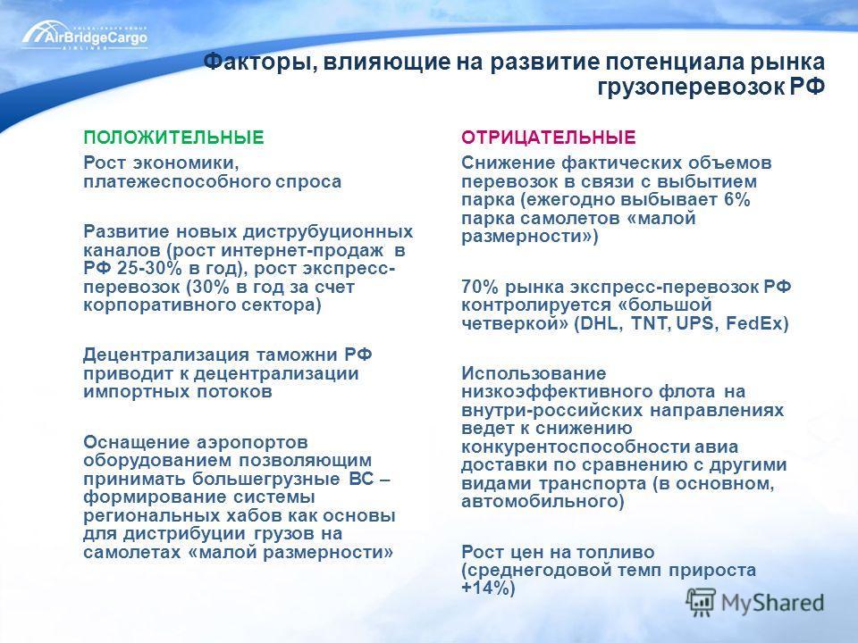 Факторы, влияющие на развитие потенциала рынка грузоперевозок РФ ОТРИЦАТЕЛЬНЫЕ Снижение фактических объемов перевозок в связи с выбытием парка (ежегодно выбывает 6% парка самолетов «малой размерности») 70% рынка экспресс-перевозок РФ контролируется «