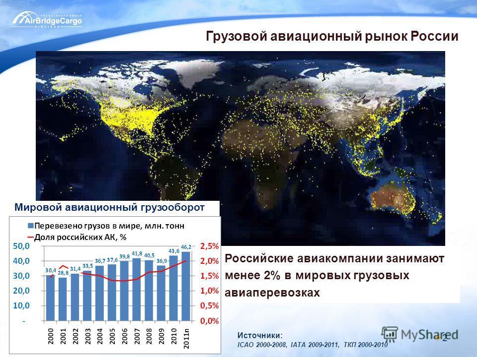 Российские авиакомпании занимают менее 2% в мировых грузовых авиаперевозках 2 Мировой авиационный грузооборот Источники: ICAO 2000-2008, IATA 2009-2011, ТКП 2000-2010 Грузовой авиационный рынок России