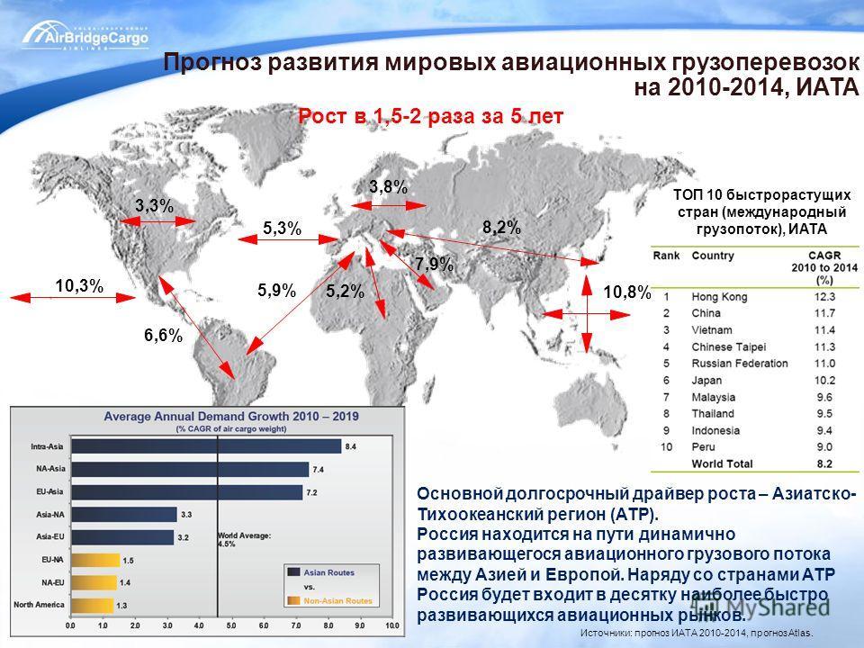 6 8,2% 10,8% 5,2% 3,8% 3,3% 5,3% 10,3% 6,6% 5,9% Источники: прогноз ИАТА 2010-2014, прогноз Atlas. 7,9% Прогноз развития мировых авиационных грузоперевозок на 2010-2014, ИАТА Основной долгосрочный драйвер роста – Азиатско- Тихоокеанский регион (АТР).