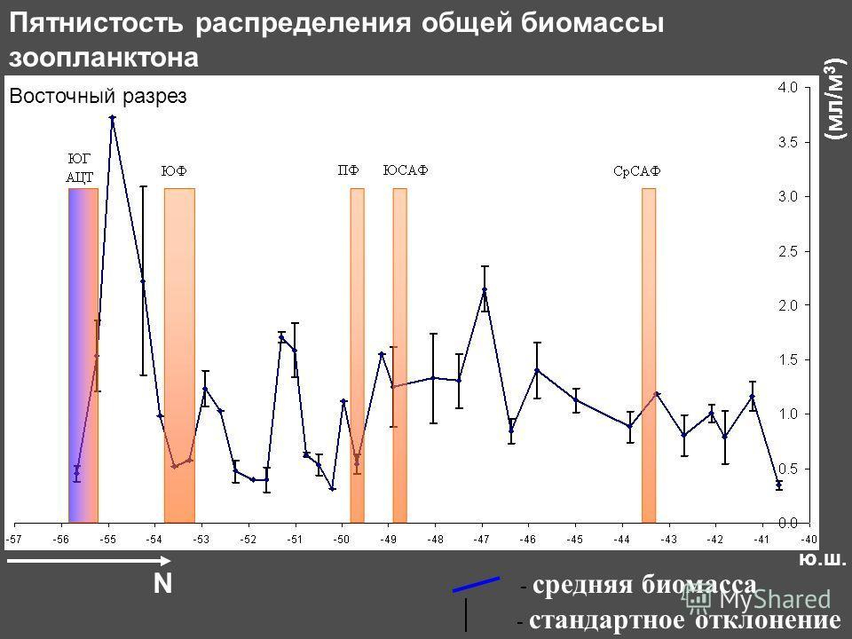 Восточный разрез - стандартное отклонение - средняя биомасса Пятнистость распределения общей биомассы зоопланктона N ю.ш. (мл/м 3 )