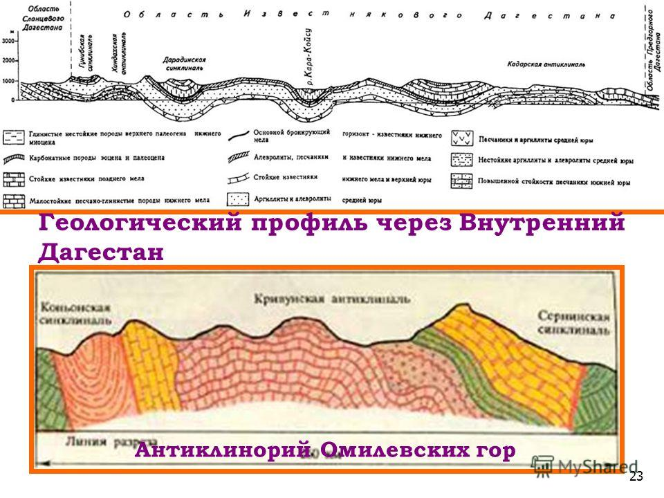 23 Антиклинорий Омилевских гор Геологический профиль через Внутренний Дагестан