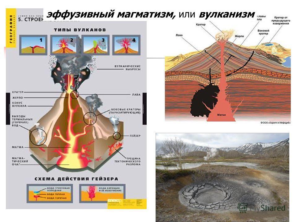 34 эффузивный магматизм, или вулканизм