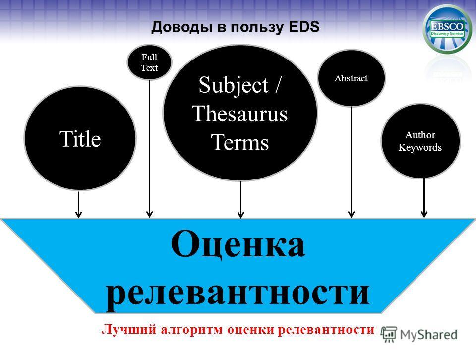 Доводы в пользу EDS Лучший алгоритм оценки релевантности Оценка релевантности Subject / Thesaurus Terms Title Author Keywords Abstract Full Text