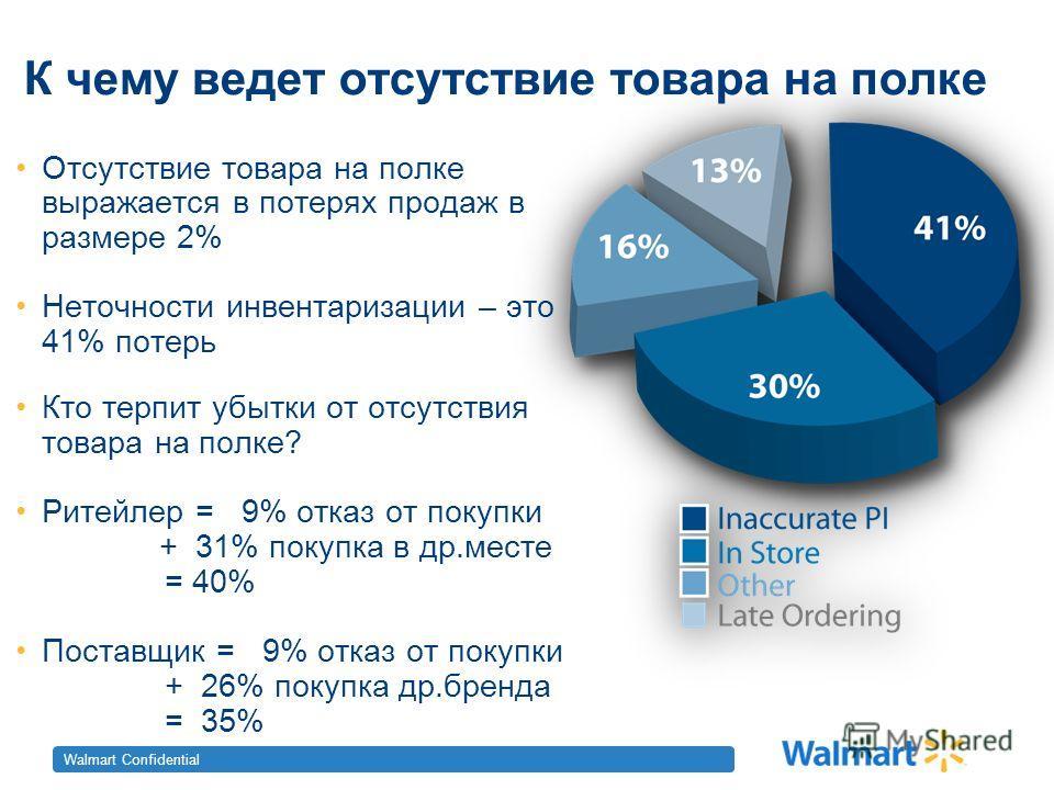 Walmart Confidential К чему ведет отсутствие товара на полке Отсутствие товара на полке выражается в потерях продаж в размере 2% Неточности инвентаризации – это 41% потерь Кто терпит убытки от отсутствия товара на полке? Ритейлер = 9% отказ от покупк