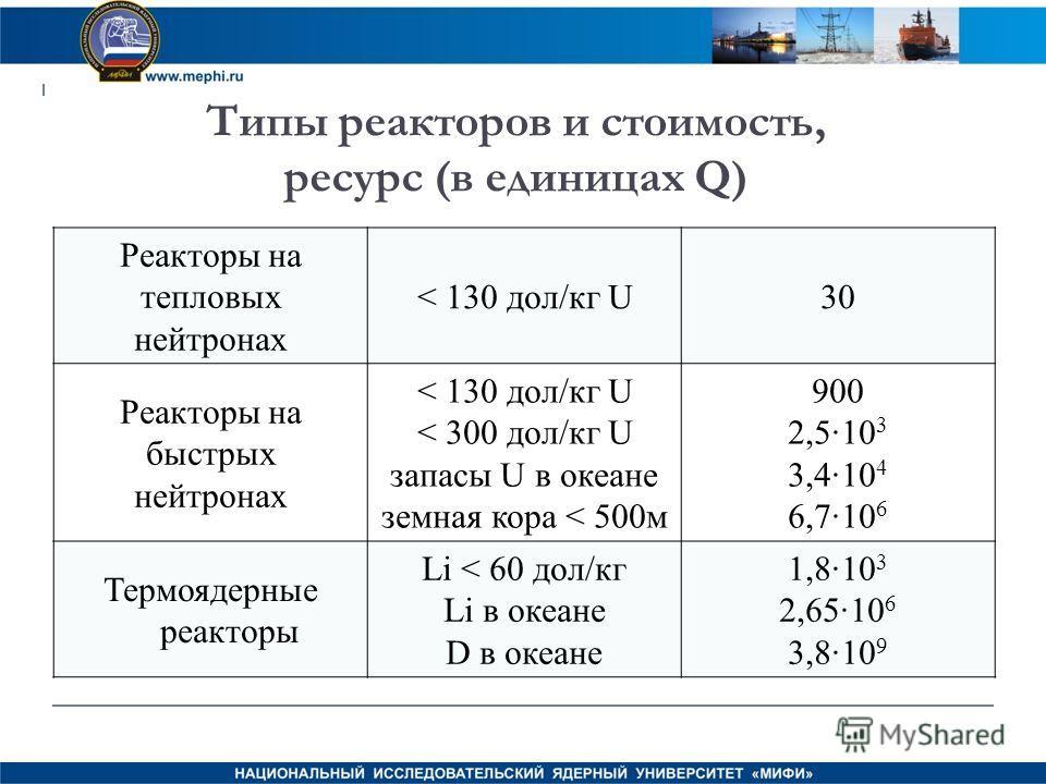 Типы реакторов и стоимость, ресурс (в единицах Q) Реакторы на тепловых нейтронах < 130 дол/кг U30 Реакторы на быстрых нейтронах < 130 дол/кг U < 300 дол/кг U запасы U в океане земная кора < 500м 900 2,510 3 3,410 4 6,710 6 Термоядерные реакторы Li <