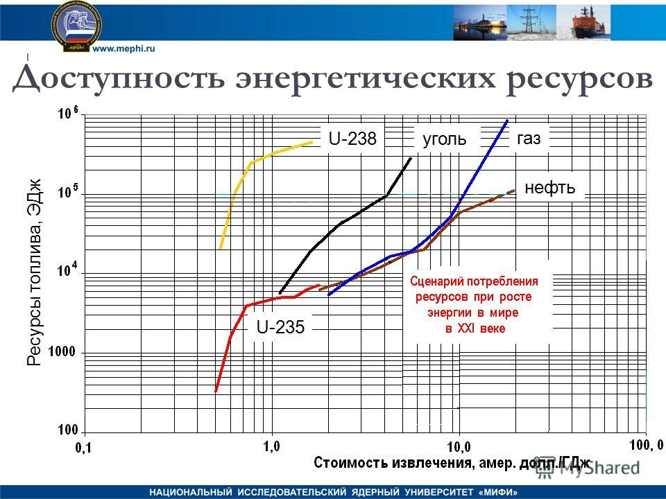 Доступность энергетических ресурсов