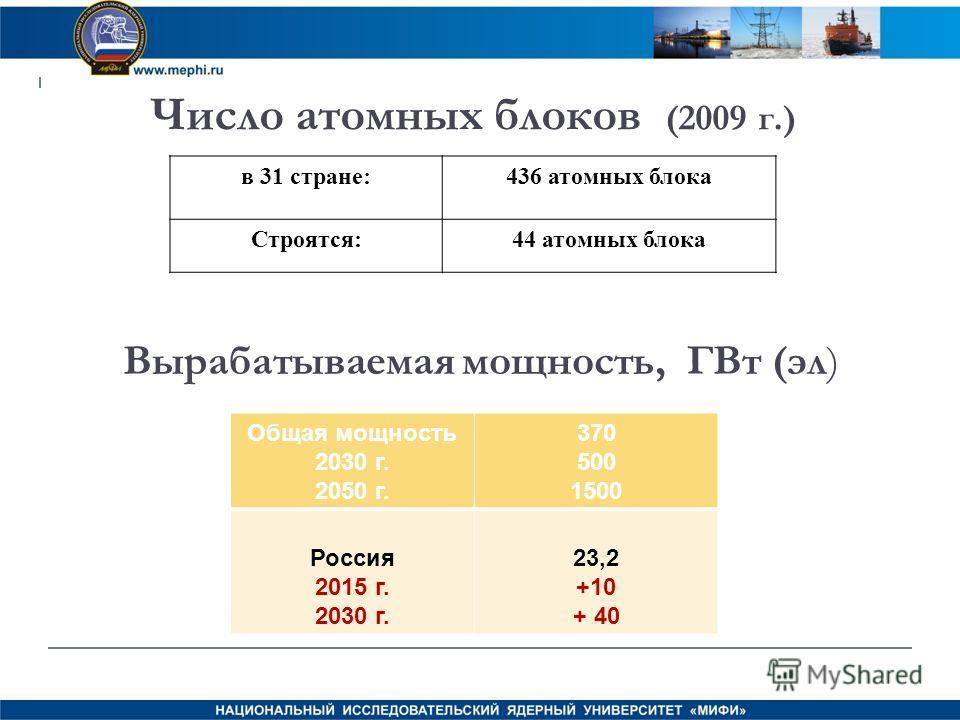Число атомных блоков (2009 г.) в 31 стране:436 атомных блока Строятся:44 атомных блока Вырабатываемая мощность, ГВт (эл) Общая мощность 2030 г. 2050 г. 370 500 1500 Россия 2015 г. 2030 г. 23,2 +10 + 40