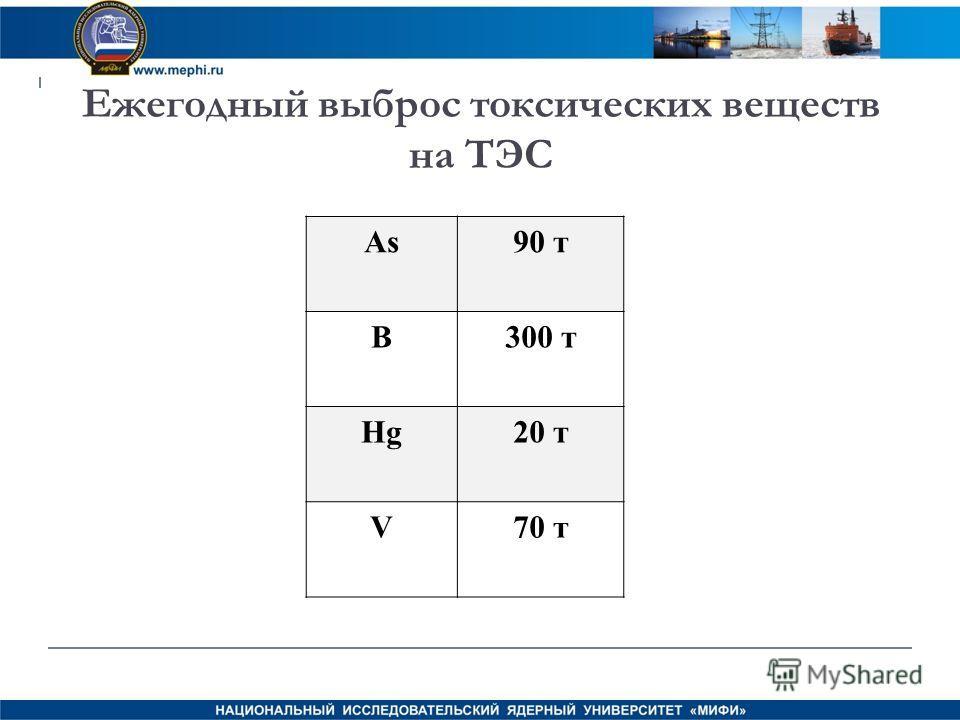 Ежегодный выброс токсических веществ на ТЭС As90 т B300 т Hg20 т V70 т