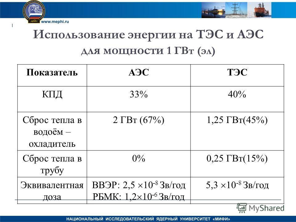 Использование энергии на ТЭС и АЭС для мощности 1 ГВт (эл) ПоказательАЭСТЭС КПД33%40% Сброс тепла в водоём – охладитель 2 ГВт (67%)1,25 ГВт(45%) Сброс тепла в трубу 0%0,25 ГВт(15%) Эквивалентная доза ВВЭР: 2,5 10 -8 Зв/год РБМК: 1,2 10 -6 Зв/год 5,3
