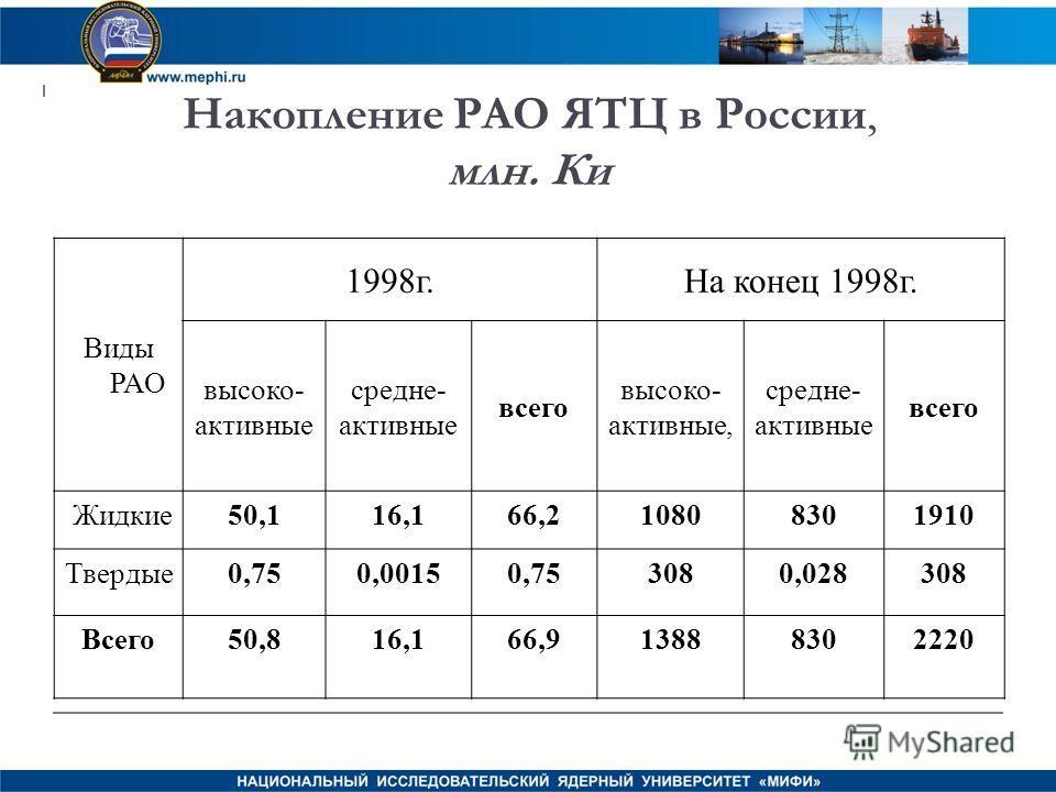 Накопление РАО ЯТЦ в России, млн. Ки Виды РАО 1998г.На конец 1998г. высоко- активные средне- активные всего высоко- активные, средне- активные всего Жидкие50,116,166,210808301910 Твердые0,750,00150,753080,028308 Всего50,816,166,913888302220