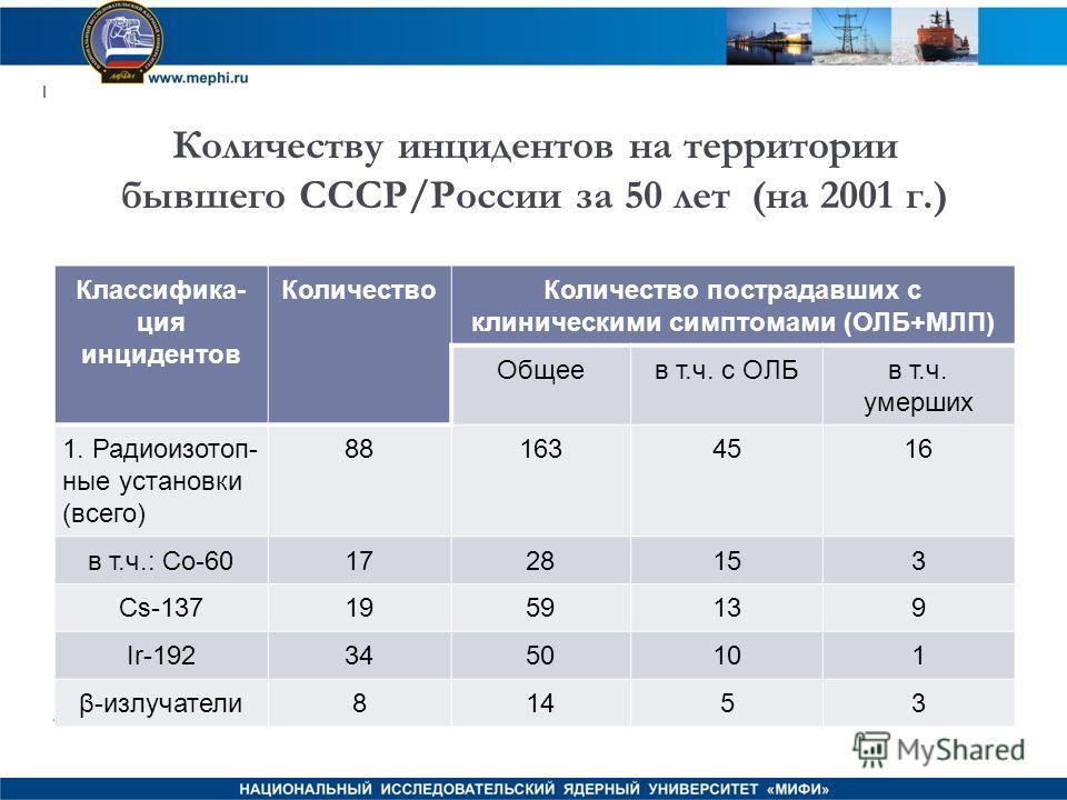 Количеству инцидентов на территории бывшего СССР/России за 50 лет (на 2001 г.) Классифика- ция инцидентов КоличествоКоличество пострадавших с клиническими симптомами (ОЛБ+МЛП) Общеев т.ч. с ОЛБв т.ч. умерших 1. Радиоизотоп- ные установки (всего) 8816