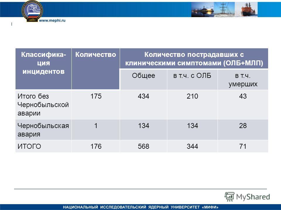 Классифика- ция инцидентов КоличествоКоличество пострадавших с клиническими симптомами (ОЛБ+МЛП) Общеев т.ч. с ОЛБв т.ч. умерших Итого без Чернобыльской аварии 17543421043 Чернобыльская авария 1134 28 ИТОГО17656834471