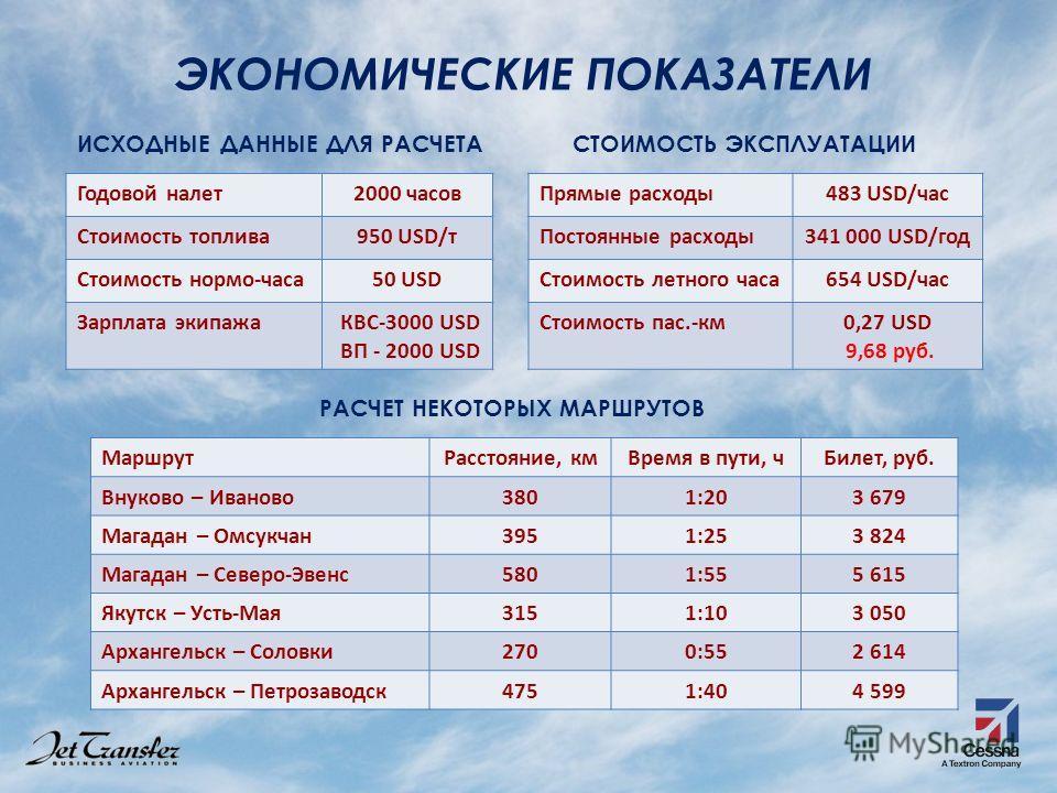 ЭКОНОМИЧЕСКИЕ ПОКАЗАТЕЛИ Годовой налет2000 часов Стоимость топлива950 USD/т Стоимость нормо-часа50 USD Зарплата экипажа КВС-3000 USD ВП - 2000 USD Прямые расходы483 USD/час Постоянные расходы341 000 USD/год Стоимость летного часа654 USD/час Стоимость