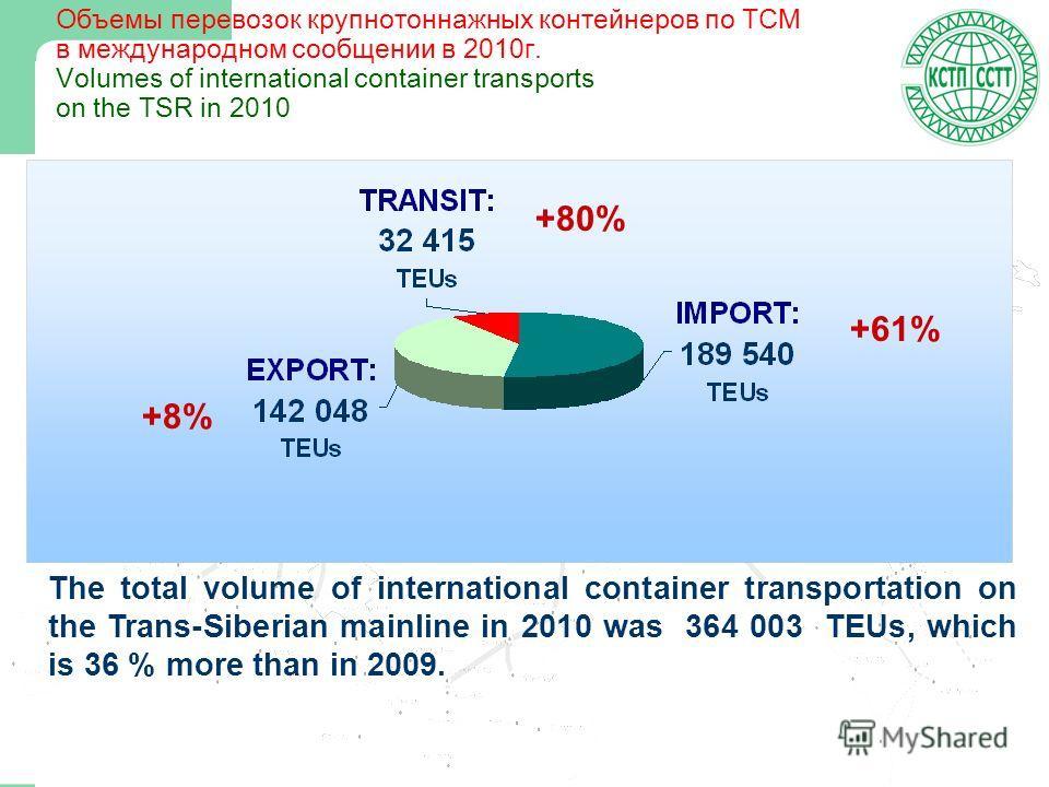 3 Объемы перевозок крупнотоннажных контейнеров по ТСМ в международном сообщении в 2010г. Volumes of international container transports on the TSR in 2010 +80% +61% +8% The total volume of international container transportation on the Trans-Siberian m