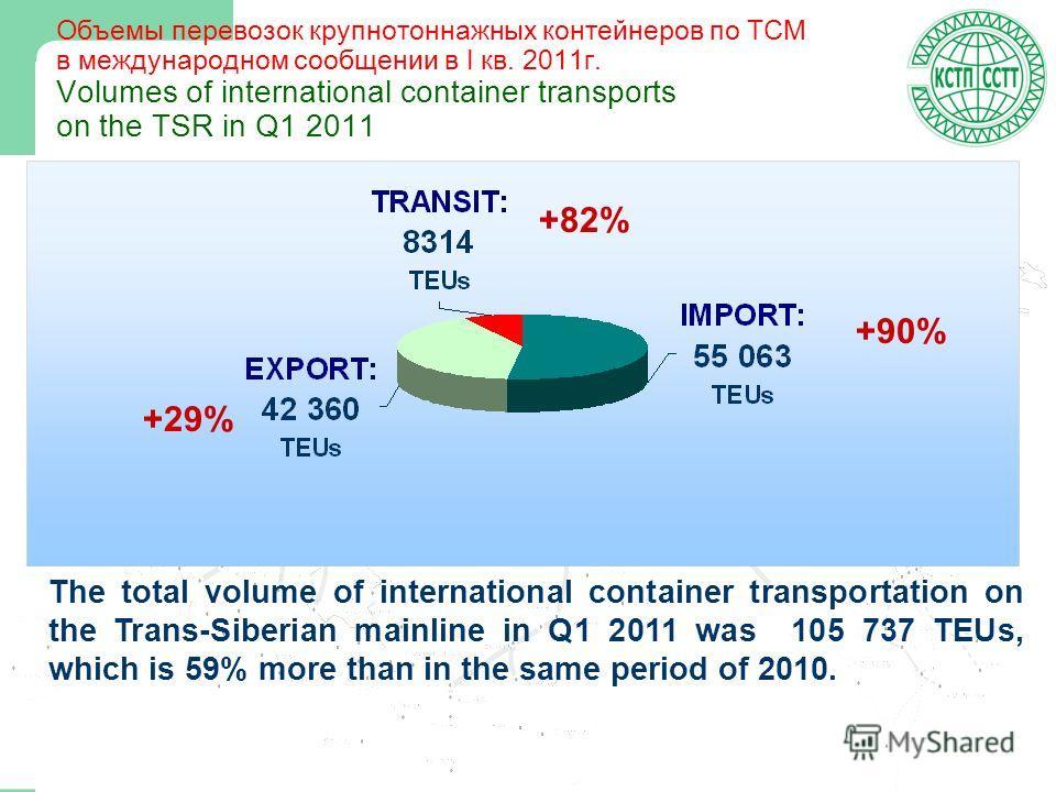 4 Объемы перевозок крупнотоннажных контейнеров по ТСМ в международном сообщении в I кв. 2011г. Volumes of international container transports on the TSR in Q1 2011 +82% +90% +29% The total volume of international container transportation on the Trans-