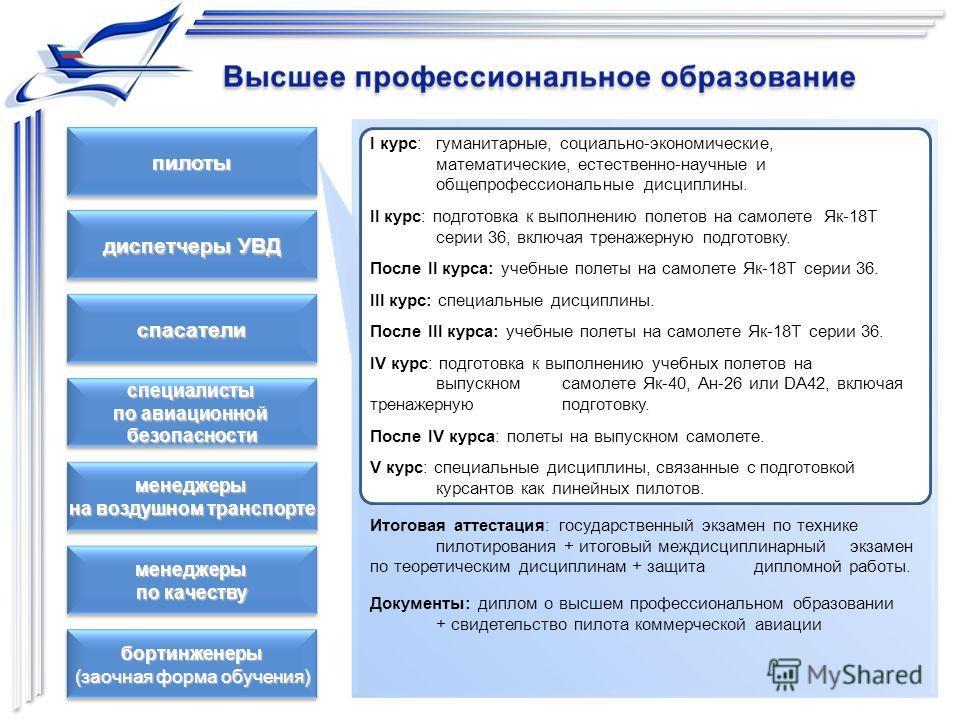 диспетчеры УВД спасатели пилоты специалисты по авиационной безопасности менеджеры по качеству менеджеры на воздушном транспорте I курс:гуманитарные, социально-экономические, математические, естественно-научные и общепрофессиональные дисциплины. II ку