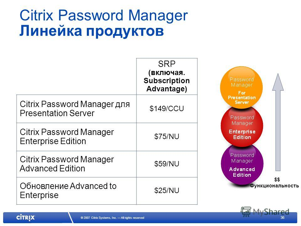 36 © 2007 Citrix Systems, Inc. All rights reserved Citrix Password Manager Линейка продуктов SRP (включая. Subscription Advantage) Citrix Password Manager для Presentation Server $149/CCU Citrix Password Manager Enterprise Edition $75/NU Citrix Passw