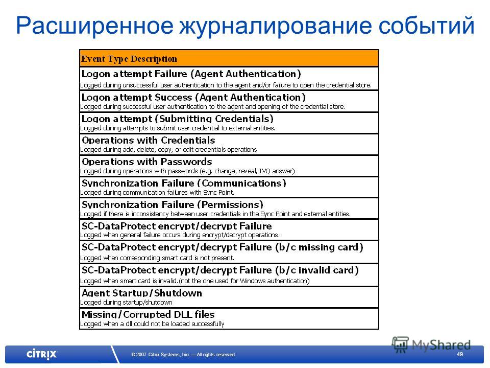 49 © 2007 Citrix Systems, Inc. All rights reserved Расширенное журналирование событий