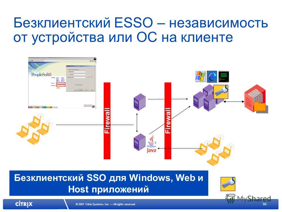 55 © 2007 Citrix Systems, Inc. All rights reserved Безклиентский ESSO – независимость от устройства или ОС на клиенте Firewall Ферма Presentation Server с Windows, Web и Host приложениями Advanced Gateway SSL / TLS Firewall Active Directory Локальные