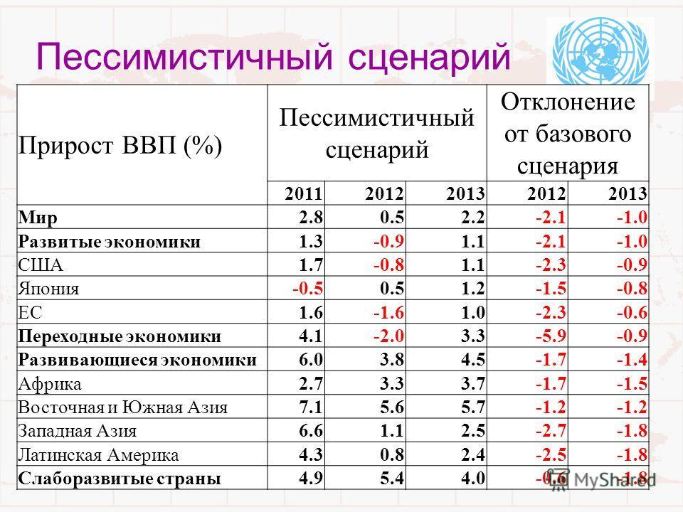 10 Пессимистичный сценарий Прирост ВВП (%) Пессимистичный сценарий Отклонение от базового сценария 20112012201320122013 Мир2.80.52.2-2.1 Развитые экономики1.3-0.91.1-2.1 США1.7-0.81.1-2.3-0.9 Япония-0.50.51.2-1.5-0.8 ЕС1.6-1.61.0-2.3-0.6 Переходные э
