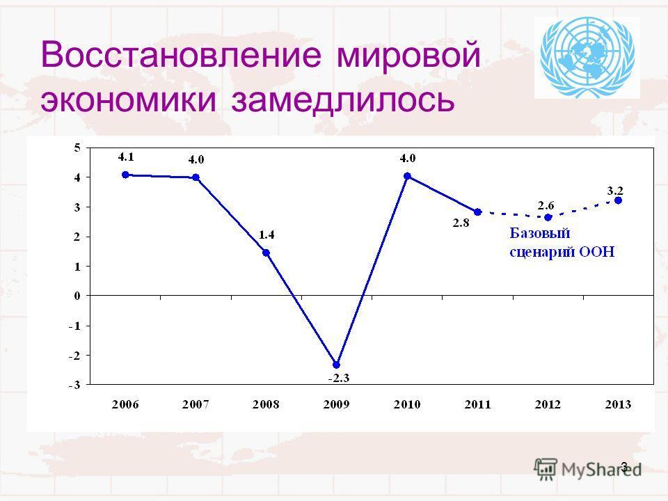 3 Восстановление мировой экономики замедлилось