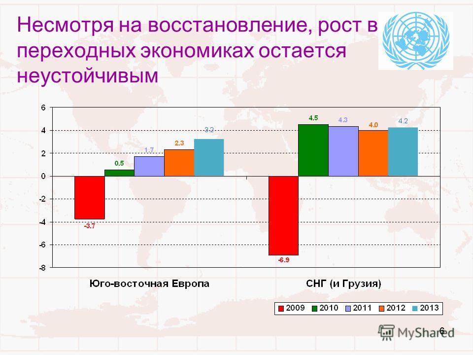 66 Несмотря на восстановление, рост в переходных экономиках остается неустойчивым