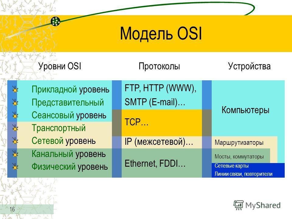 16 Модель OSI Протоколы FTP, HTTP (WWW), SMTP (E-mail)… TCP… IP (межсетевой)… Ethernet, FDDI… Устройства Сетевые карты Линии связи, повторители Маршрутизаторы Компьютеры Мосты, коммутаторы Уровни OSI Прикладной уровень Представительный Сеансовый уров