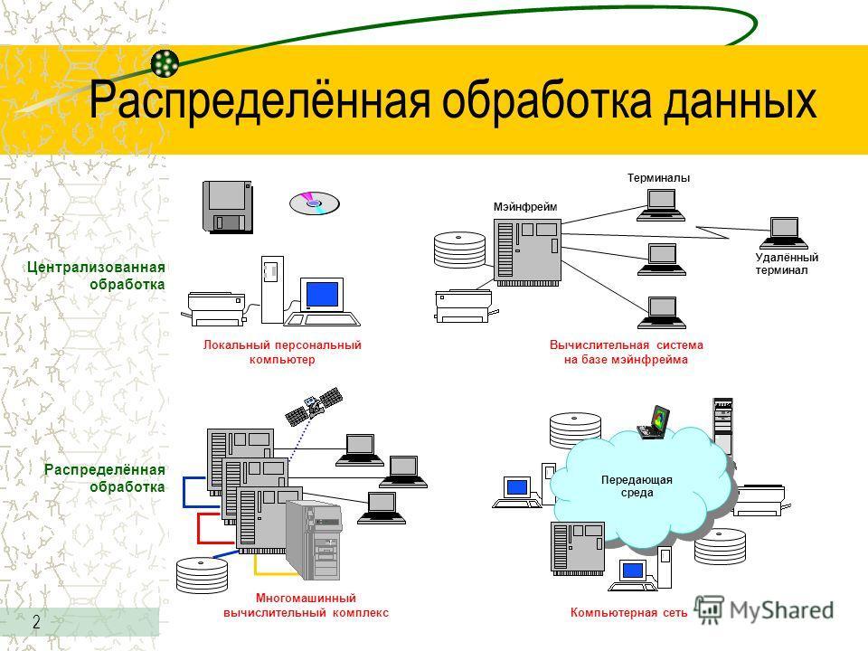 2 Распределённая обработка данных Централизованная обработка Распределённая обработка Локальный персональный компьютер Удалённый терминал Терминалы Мэйнфрейм Вычислительная система на базе мэйнфрейма Компьютерная сеть Передающая среда Многомашинный в