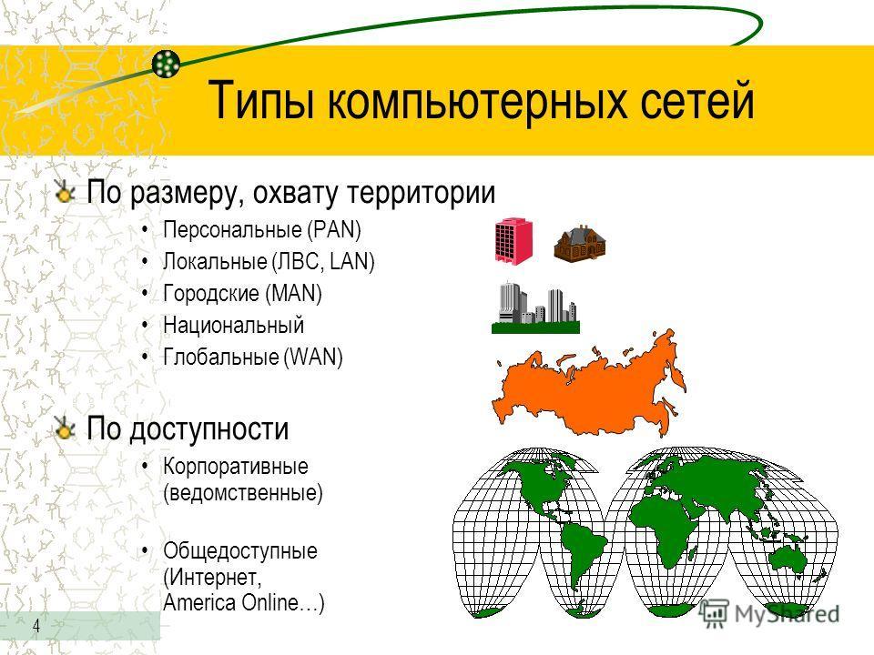 4 Типы компьютерных сетей По размеру, охвату территории Персональные (PAN) Локальные (ЛВС, LAN) Городские (MAN) Национальный Глобальные (WAN) По доступности Корпоративные (ведомственные) Общедоступные (Интернет, America Online…)