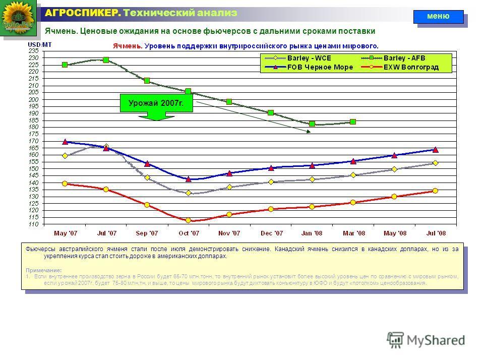 Ячмень. Ценовые ожидания на основе фьючерсов с дальними сроками поставки АГРОСПИКЕР. Технический анализ меню Урожай 2007г. Фьючерсы австралийского ячменя стали после июля демонстрировать снижение. Канадский ячмень снизился в канадских долларах, но из