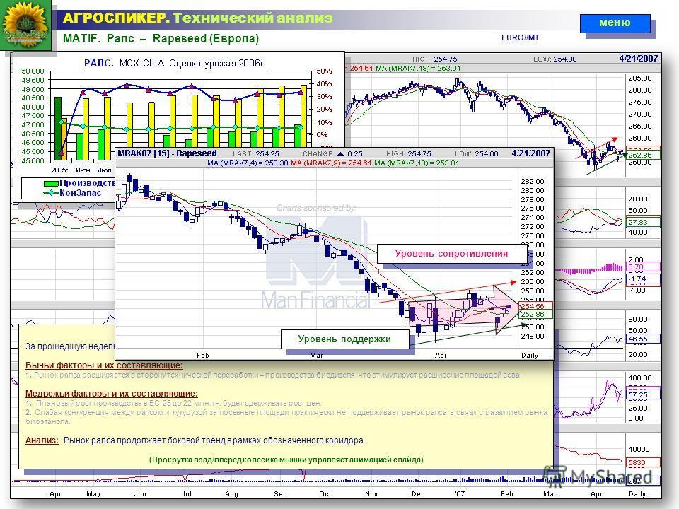 MATIF. Рапс – Rapeseed (Европа) АГРОСПИКЕР. Технический анализ Технический анализ ситуации За прошедшую неделю на европейском рынке рапса цены снизились на - 0,68% ( - 1,75 /mt ) Бычьи факторы и их составляющие: 1. Рынок рапса расширяется в сторону т