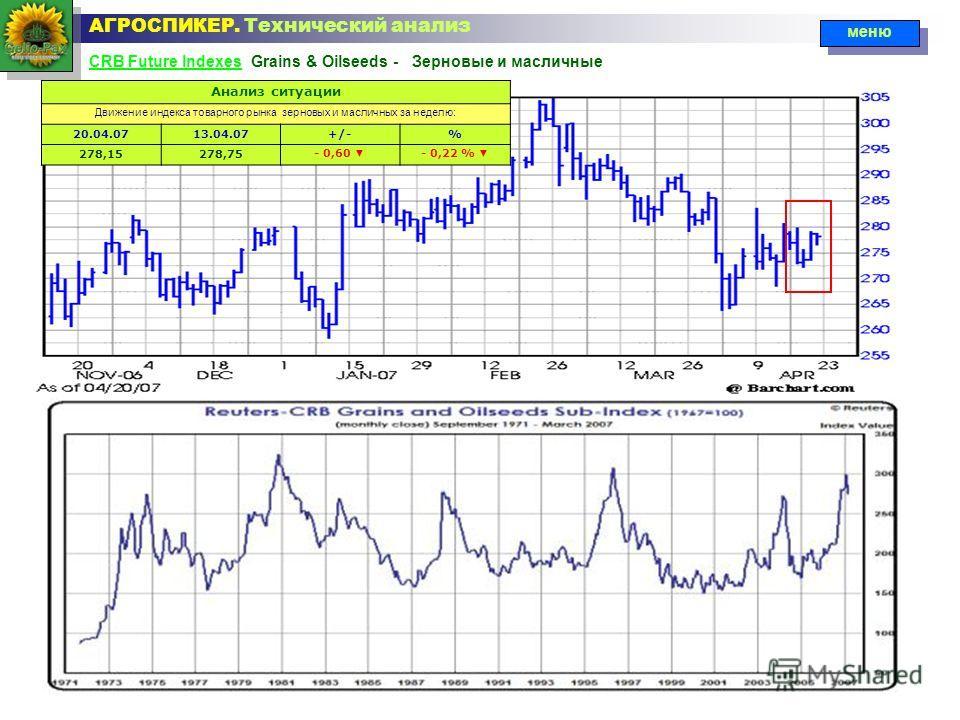 CRB Future IndexesCRB Future Indexes Grains & Oilseeds - Зерновые и масличные АГРОСПИКЕР. Технический анализ меню Анализ ситуации Движение индекса товарного рынка зерновых и масличных за неделю: 20.04.0713.04.07+/-% 278,15278,75- 0,60 - 0,22 %