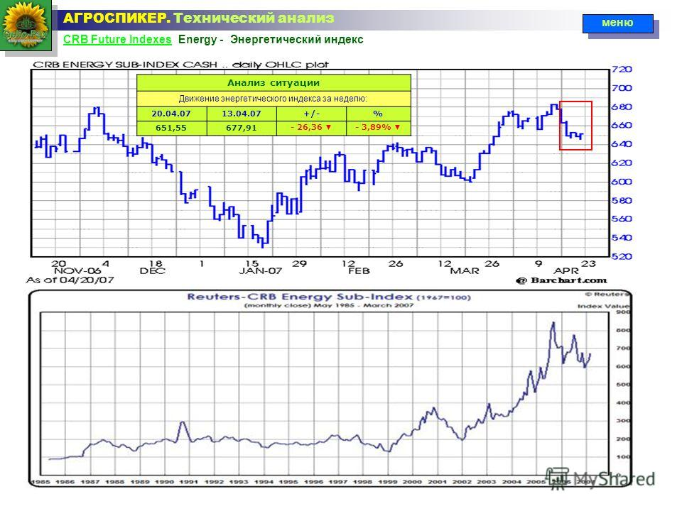 CRB Future IndexesCRB Future Indexes Energy - Энергетический индекс АГРОСПИКЕР. Технический анализ меню Анализ ситуации Движение энергетического индекса за неделю: 20.04.0713.04.07+/-% 651,55677,91- 26,36 - 3,89%