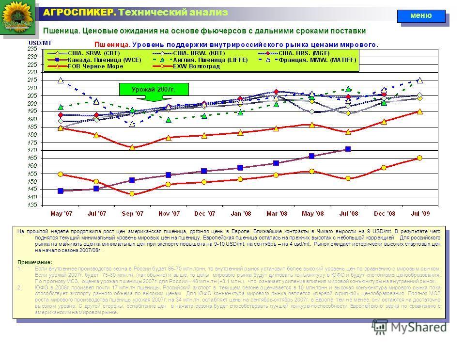 Пшеница. Ценовые ожидания на основе фьючерсов с дальними сроками поставки АГРОСПИКЕР. Технический анализ На прошлой неделе продолжила рост цен американская пшеница, догоняя цены в Европе. Ближайшие контракты в Чикаго выросли на 9 USD/mt. В результате