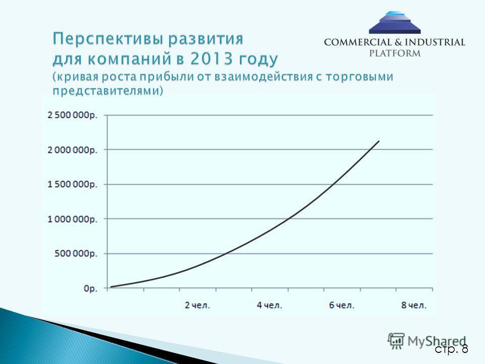 Перспективы развития для торговых представителей в 2013 году (кривая роста прибыли) стр. 7