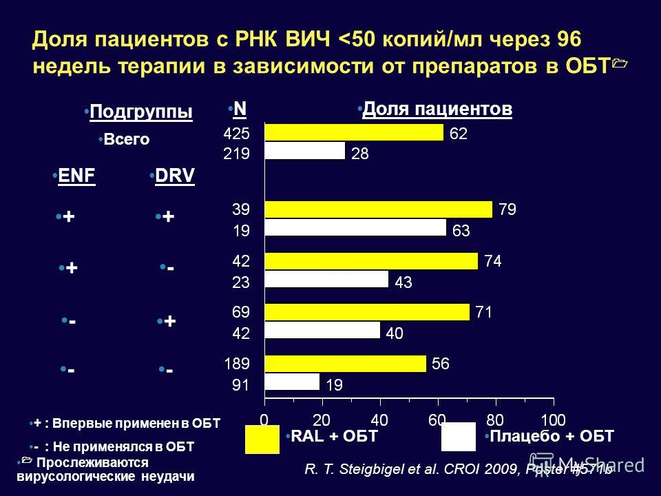 Доля пациентов с РНК ВИЧ