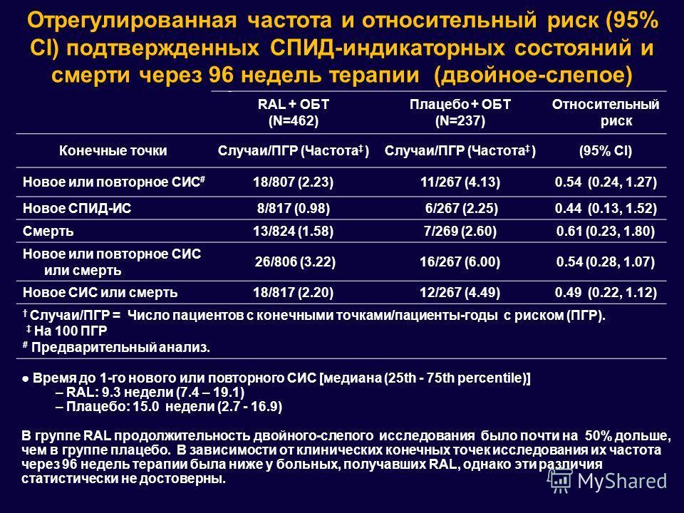 Отрегулированная частота и относительный риск (95% CI) подтвержденных СПИД-индикаторных состояний и смерти через 96 недель терапии (двойное-слепое) RAL + OБT (N=462) Плацебо + OБT (N=237) Относительный риск Конечные точкиСлучаи/ПГР (Частота ) (95% CI